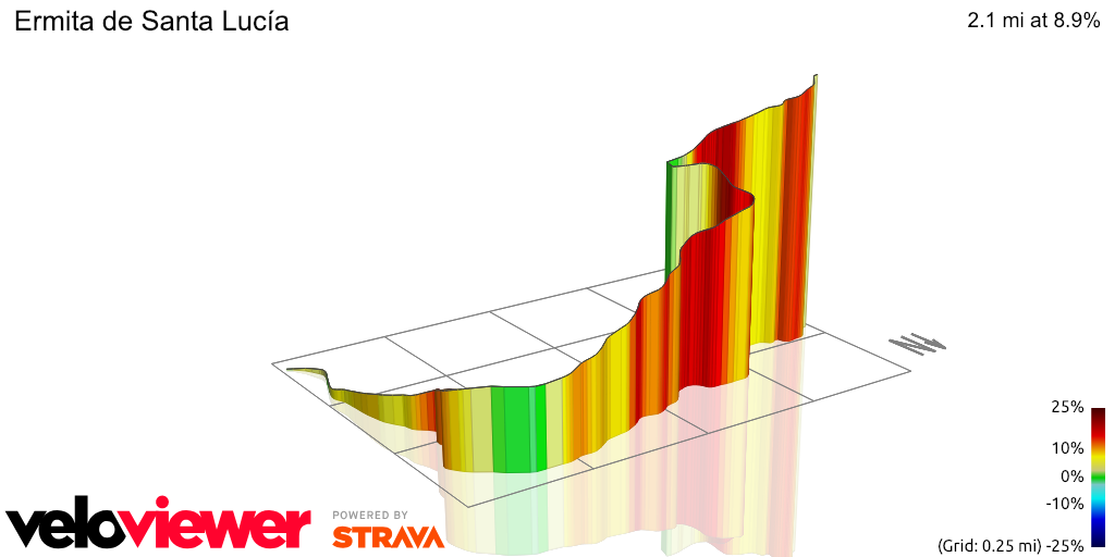 3D Elevation profile image for Ermita de Santa Lucía