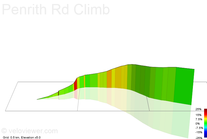 3D Elevation profile image for Penrith Rd Climb