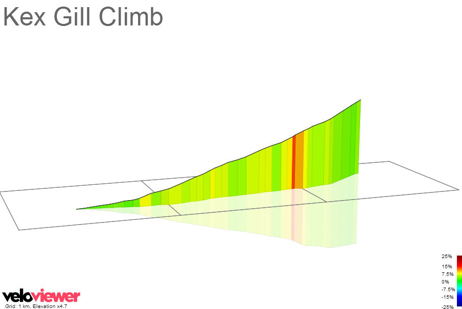 3D Elevation profile image for Kex Gill Climb