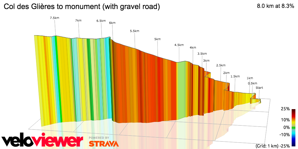3D Elevation profile image for Col des Glières to monument (with gravel road)