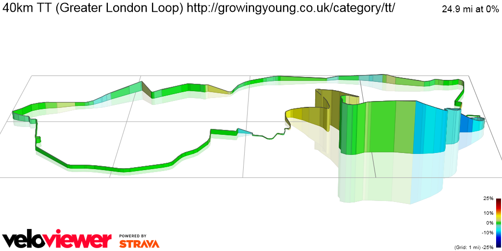 3D Elevation profile image for 40km TT (Greater London Loop) http://growingyoung.co.uk/category/tt/