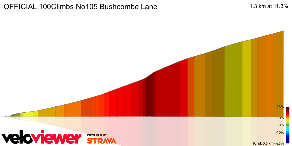 3D Elevation profile image for OFFICIAL 100Climbs No105 Bushcombe Lane