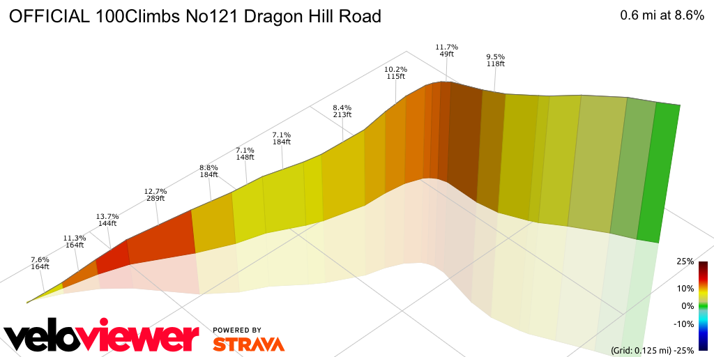 3D Elevation profile image for OFFICIAL 100Climbs No121 Dragon Hill Road
