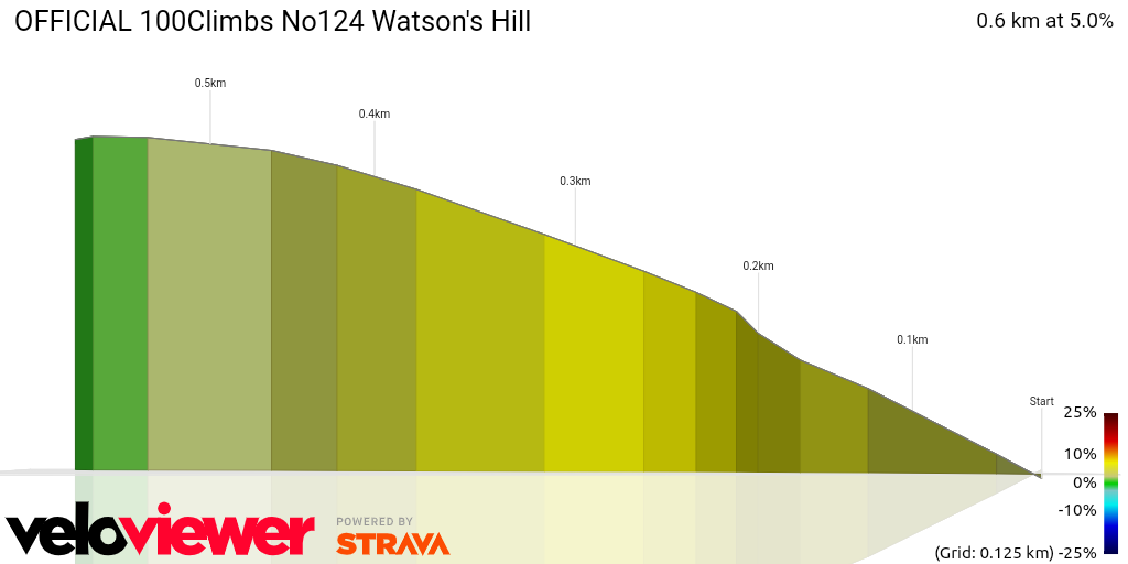 3D Elevation profile image for OFFICIAL 100Climbs No124 Watson's Hill