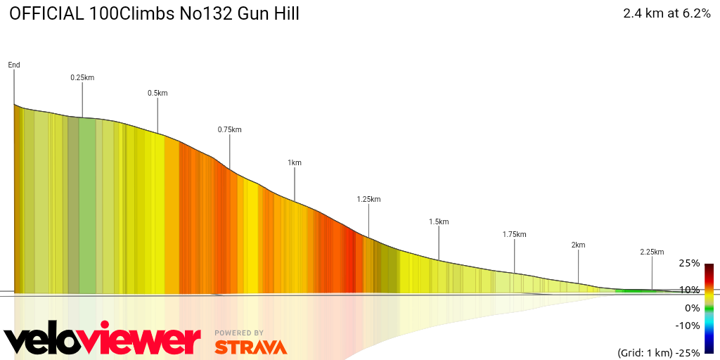 3D Elevation profile image for OFFICIAL 100Climbs No132 Gun Hill