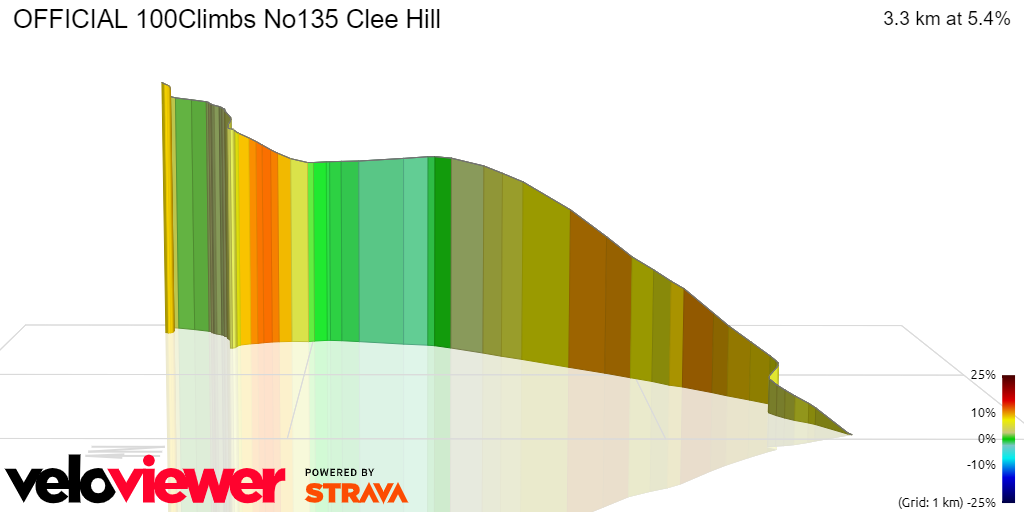 3D Elevation profile image for OFFICIAL 100Climbs No135 Clee Hill