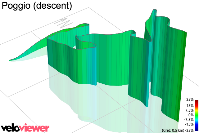 3D Elevation profile image for Poggio (descent)