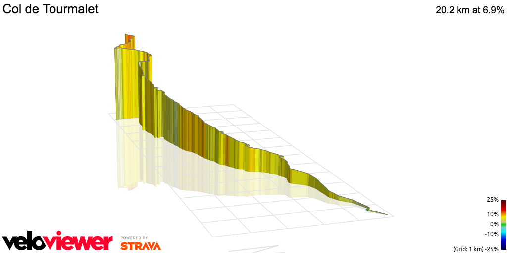 3D Elevation profile image for Col de Tourmalet