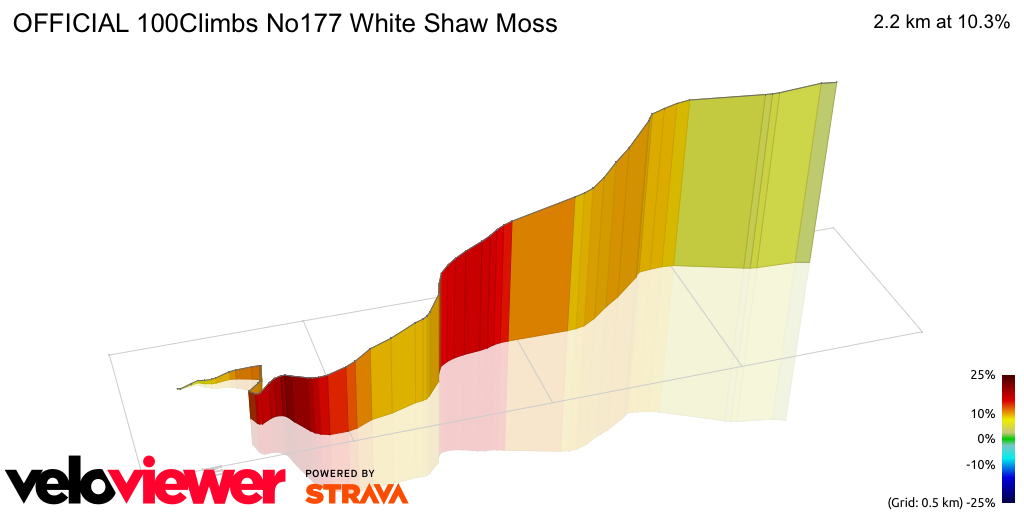 3D Elevation profile image for OFFICIAL 100Climbs No177 White Shaw Moss