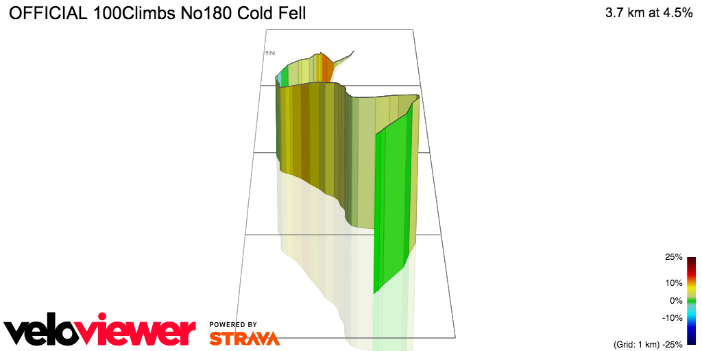 3D Elevation profile image for OFFICIAL 100Climbs No180 Cold Fell
