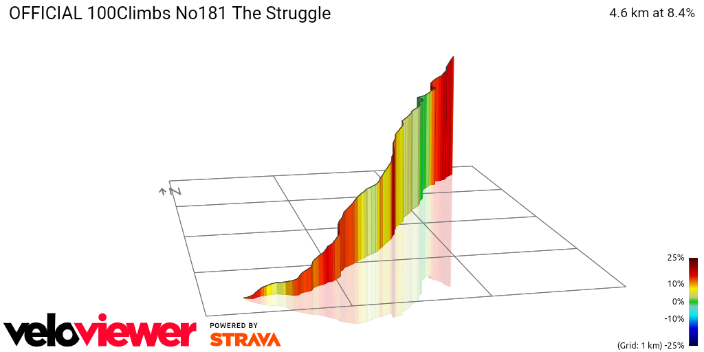 3D Elevation profile image for OFFICIAL 100Climbs No181 The Struggle