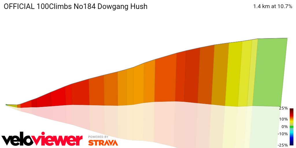 3D Elevation profile image for OFFICIAL 100Climbs No184 Dowgang Hush