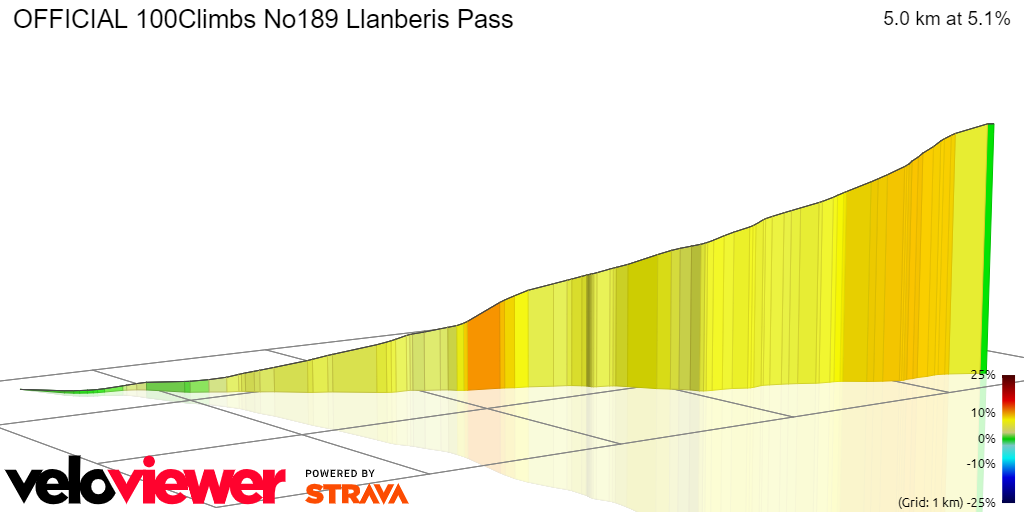 3D Elevation profile image for OFFICIAL 100Climbs No189 Llanberis Pass