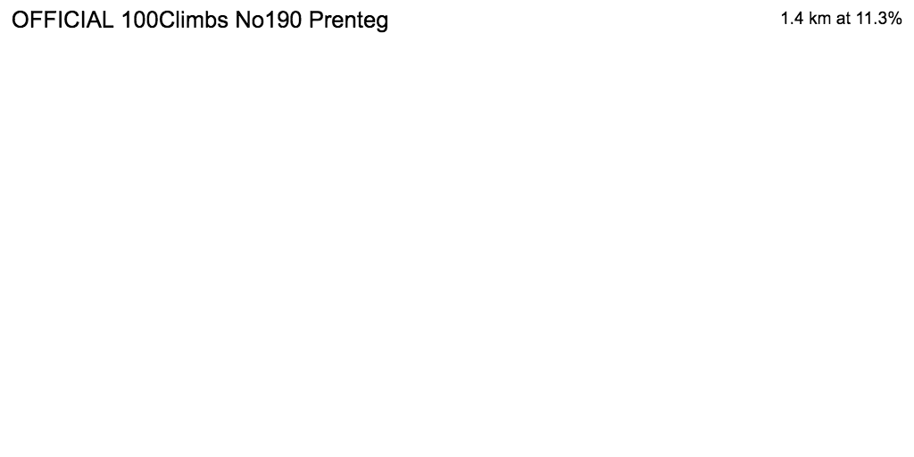 3D Elevation profile image for OFFICIAL 100Climbs No190 Prenteg