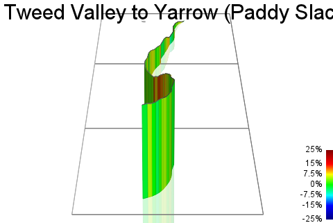 3D Elevation profile image for Tweed Valley to Yarrow (Paddy Slacks)