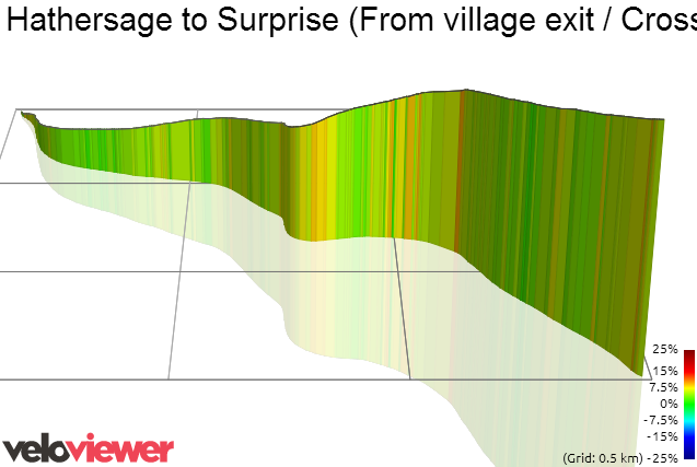 3D Elevation profile image for Hathersage to Surprise (From village exit / Crossland road)