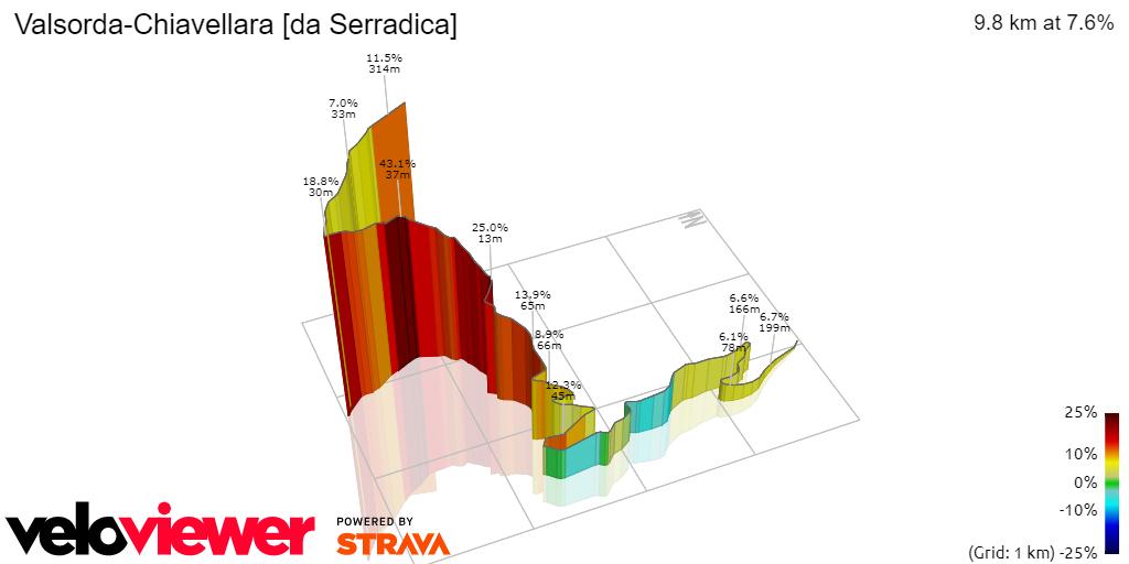 3D Elevation profile image for Valsorda-Chiavellara [da Serradica]