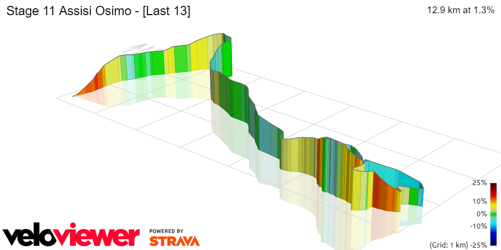 3D Elevation profile image for Stage 11 Assisi Osimo - [Last 13]