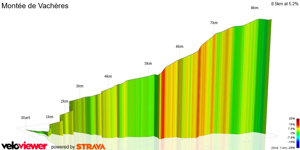 3D Elevation profile image for Montée de Vachères