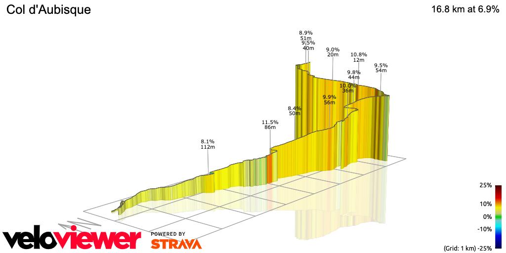 3D Elevation profile image for Col d'Aubisque
