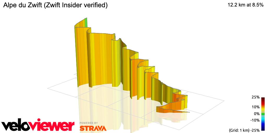 3D Elevation profile image for Alpe du Zwift (Zwift Insider verified)