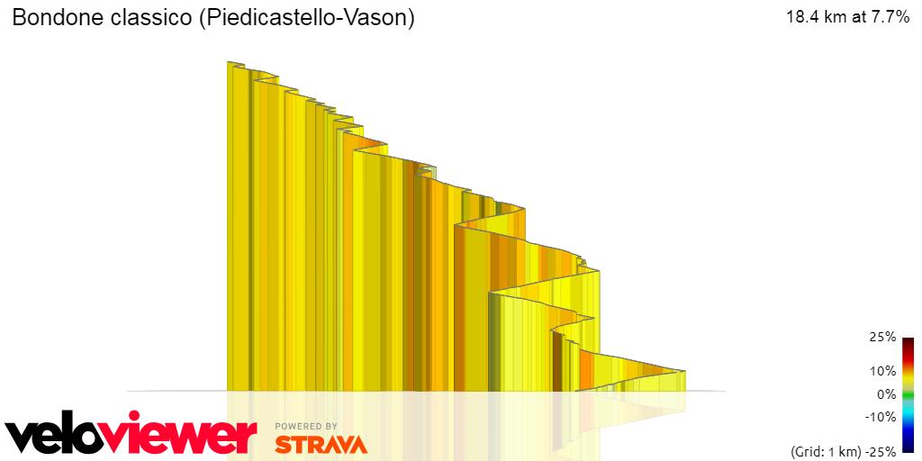 3D Elevation profile image for Bondone classico (Piedicastello-Vason)