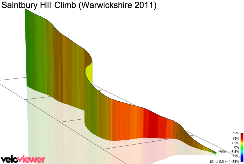3D Elevation profile image for Saintbury Hill Climb (Warwickshire 2011)