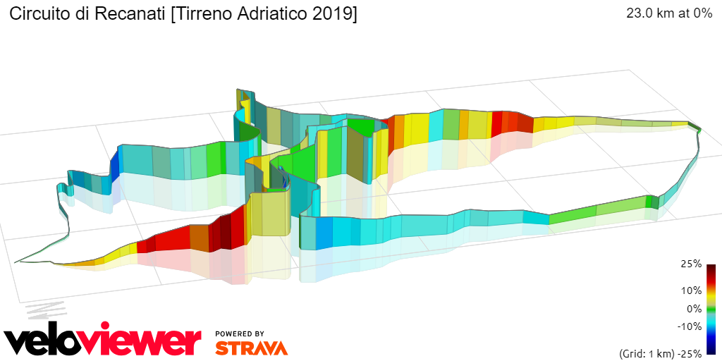 3D Elevation profile image for Circuito di Recanati [Tirreno Adriatico 2019]