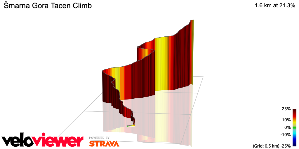 3D Elevation profile image for Šmarna Gora Tacen Climb