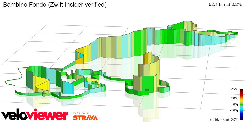 3D Elevation profile image for Bambino Fondo (Zwift Insider verified)