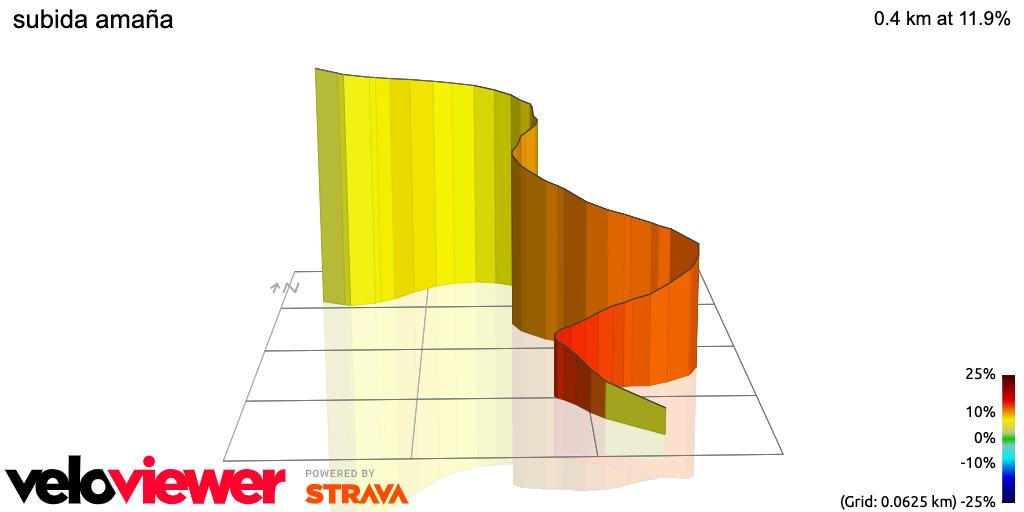 3D Elevation profile image for subida amaña