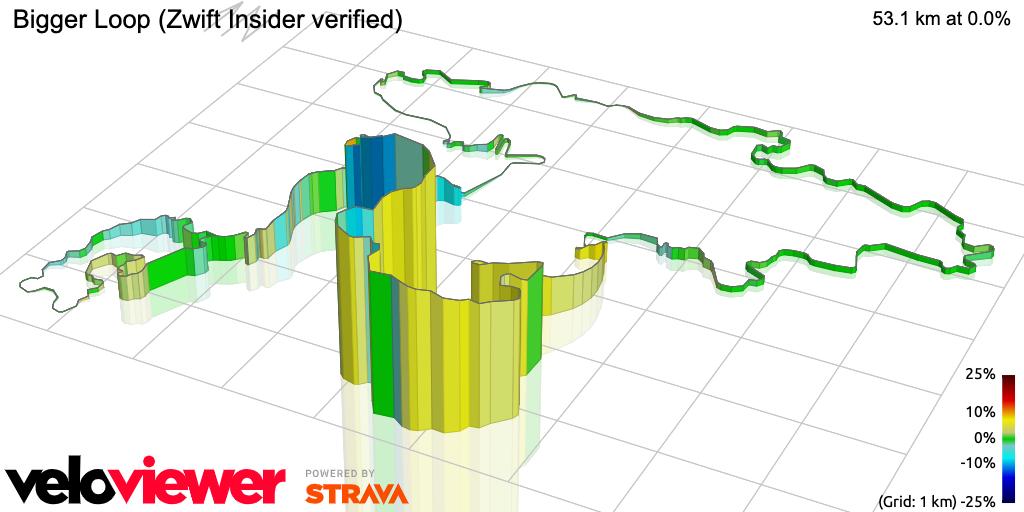 3D Elevation profile image for Bigger Loop (Zwift Insider verified)
