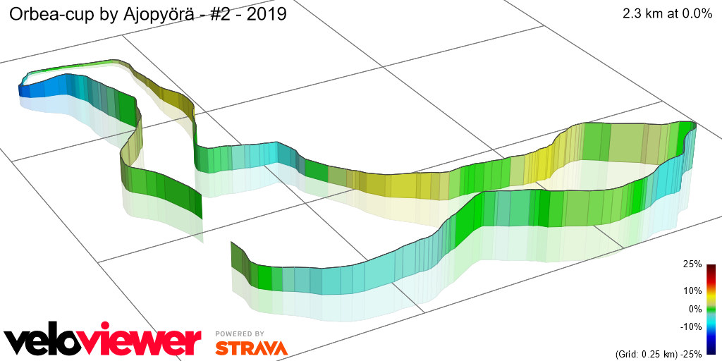 3D Elevation profile image for Orbea-cup by Ajopyörä - #2 - 2019