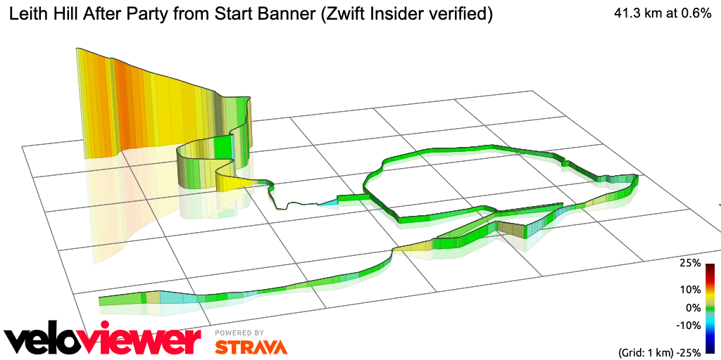 3D Elevation profile image for Leith Hill After Party from Start Banner (Zwift Insider verified)