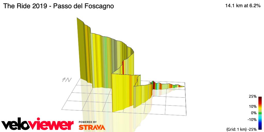 3D Elevation profile image for The Ride 2019 - Passo del Foscagno