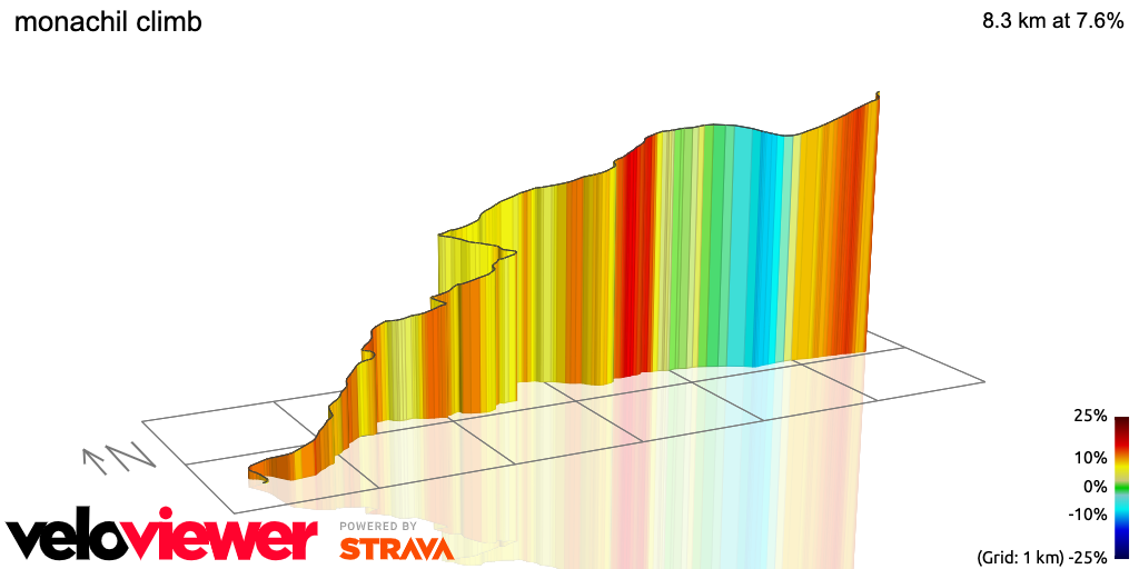3D Elevation profile image for monachil climb