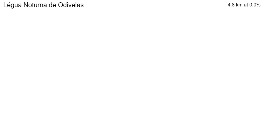 3D Elevation profile image for Légua Noturna de Odivelas