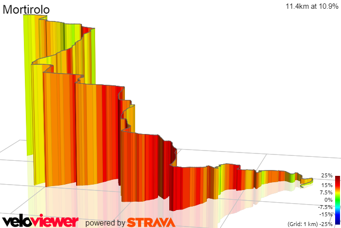 3D Elevation profile image for Mortirolo