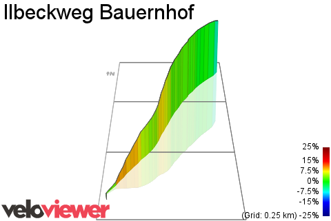 3D Elevation profile image for Ilbeckweg Bauernhof