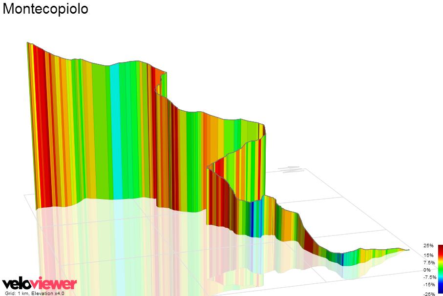 3D Elevation profile image for Eremo di Carpegna-Villagrande (PU)