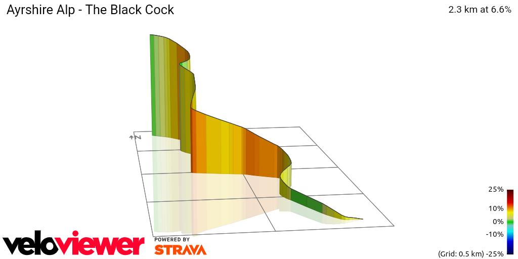 3D Elevation profile image for Ayrshire Alp - The Black Cock