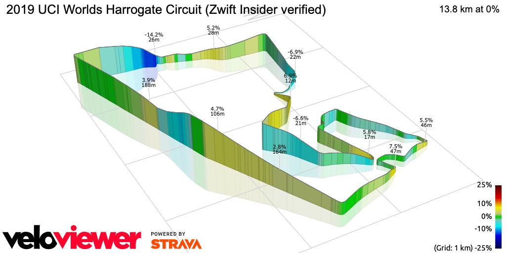 3D Elevation profile image for 2019 UCI Worlds Harrogate Circuit (Zwift Insider verified)