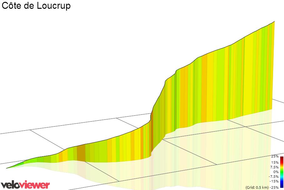 3D Elevation profile image for Bosse de Loucrup