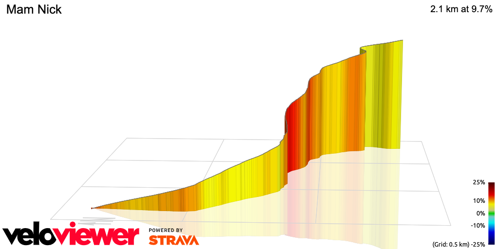 3D Elevation profile image for Mam Tor Climb
