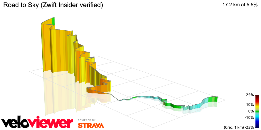 3D Elevation profile image for Road to Sky (Zwift Insider verified)