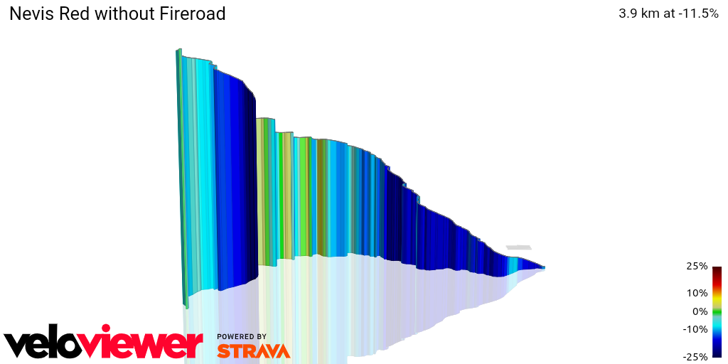 3D Elevation profile image for Nevis Red without Fireroad