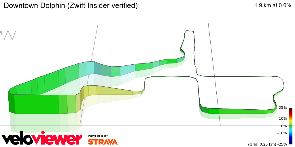 3D Elevation profile image for Downtown Dolphin (Zwift Insider verified)