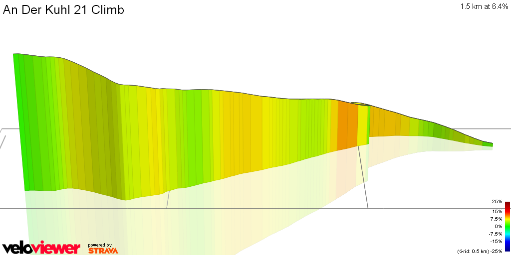 3D Elevation profile image for An Der Kuhl 21 Climb