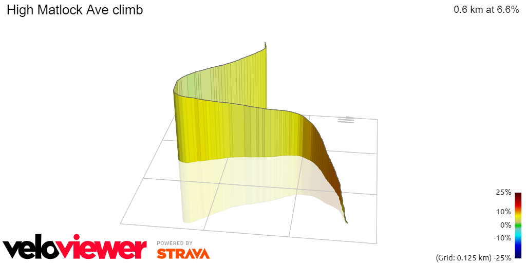 3D Elevation profile image for High Matlock Ave climb