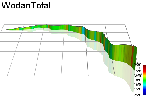 3D Elevation profile image for WodanTotal